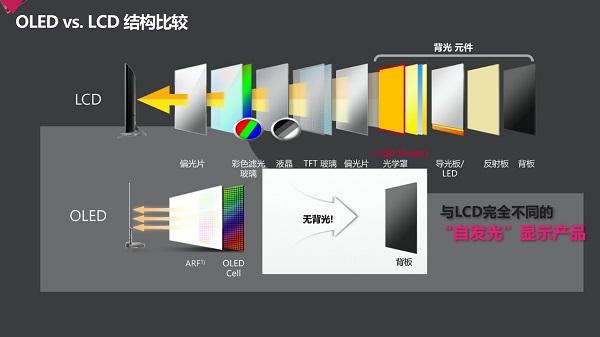 新一代显示技术优势明显 OLED自发光屏引领时代变革