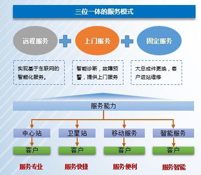 福田智蓝新能源:一次购车 全面服务
