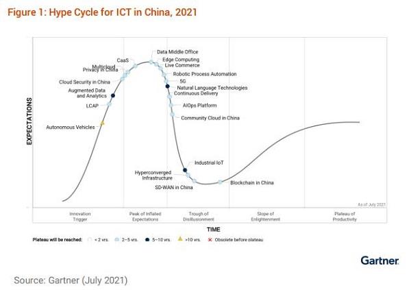 Gartner发布2021 两大Hype Cycle报告,小i机器人双双入选Sample Vendor